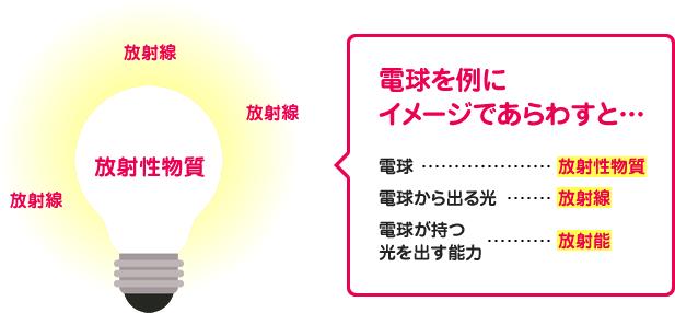 電球を例にイメージであらわすと…